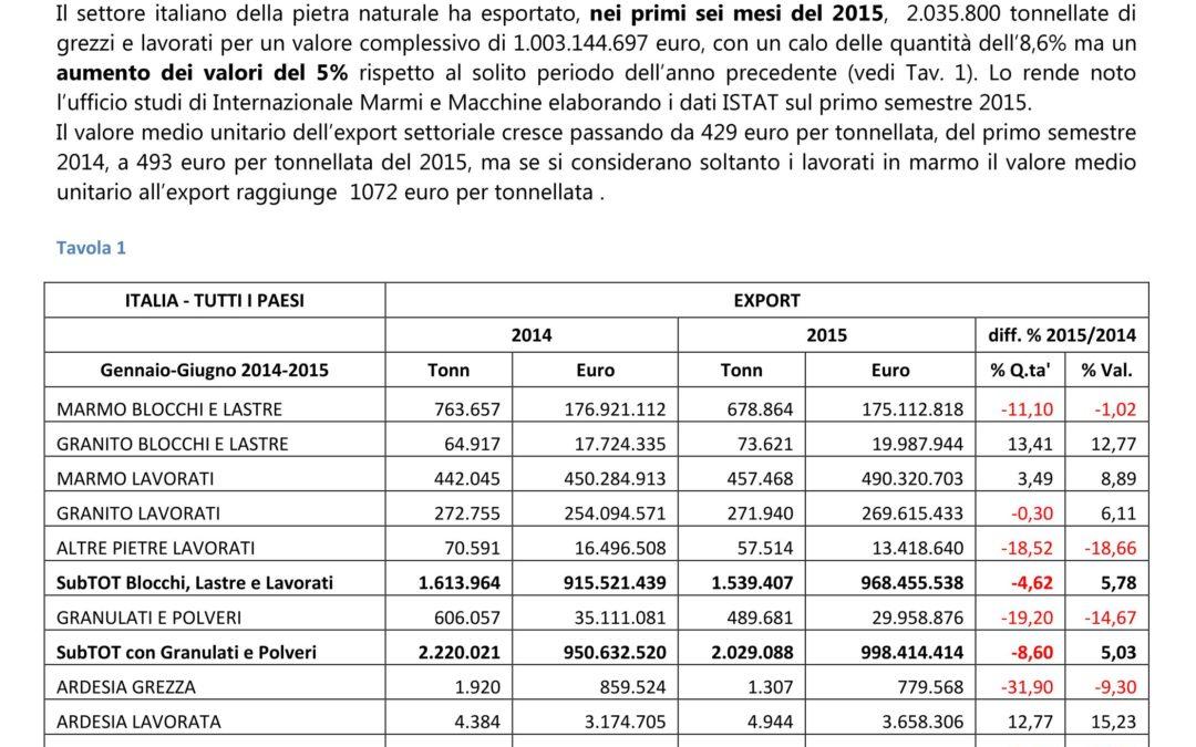 Marmo: Cresce ancora l'export italiano di qualità nel primo semestre 2015.  Boom dei lavorati negli USA.